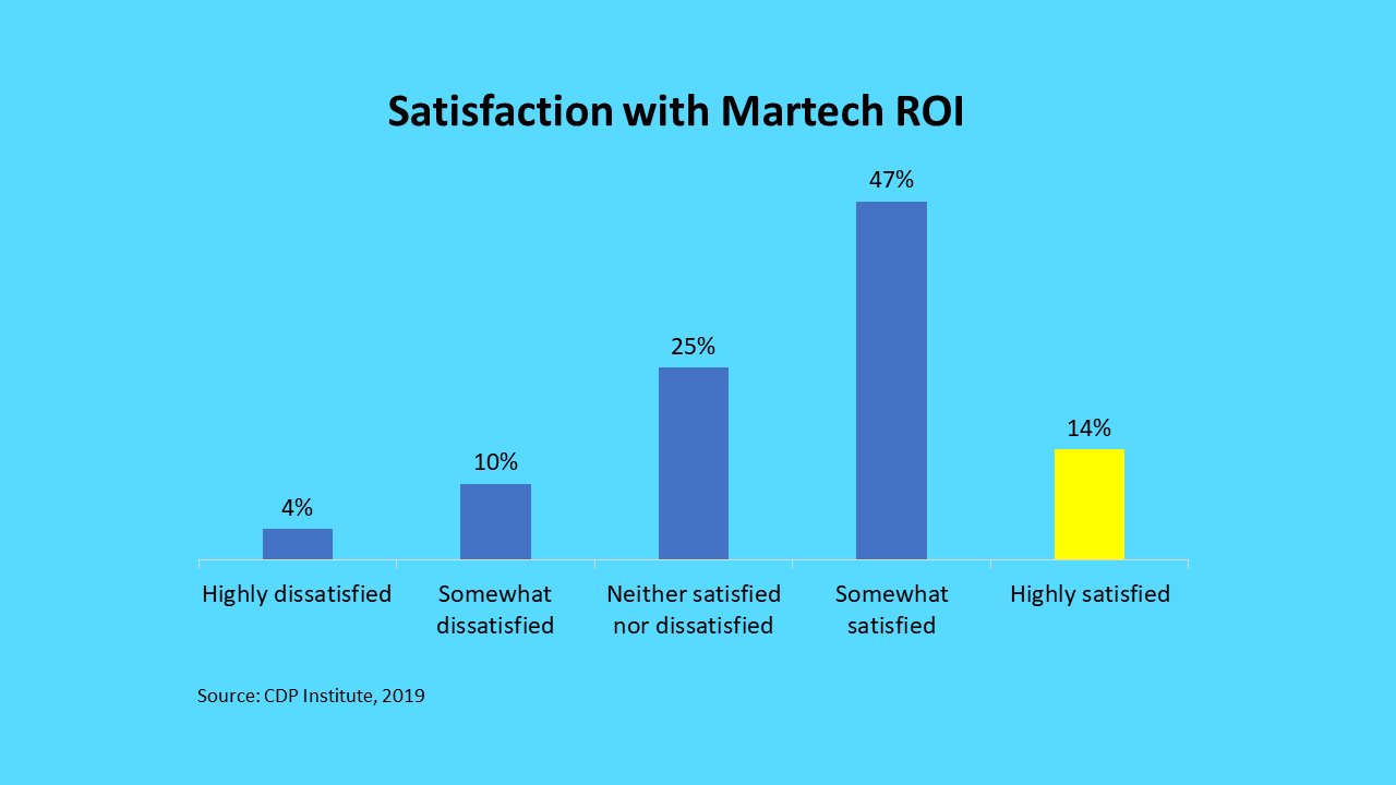 Satisfaction with Marketing Technology ROI