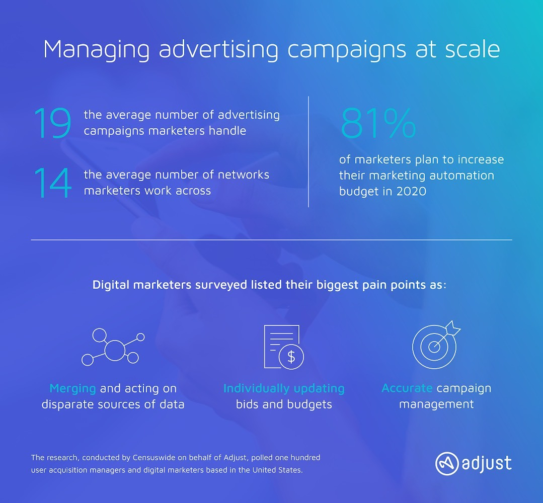 Managing Advertising Campaigns at Scale